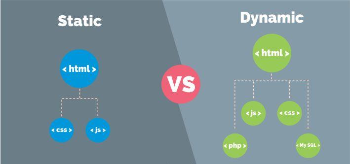 تفاوت سایتهای استاتیک و داینامیک
